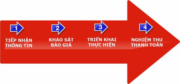 Quy trình dịch vụ Taxi tải Thành Hưng