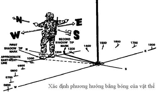 Xác định phương hướng bằng bóng của vật thể