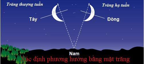 Xác định phương hướng bằng mặt trăng